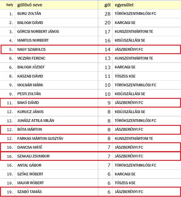 góllövő lista megyei u19